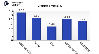 Dividend yield of Coca-Cola European Partners