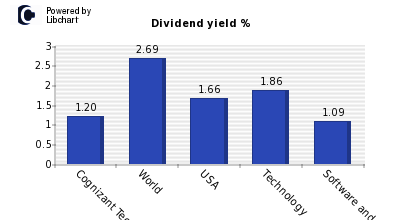 Dividend yield of Cognizant Tech Sltns