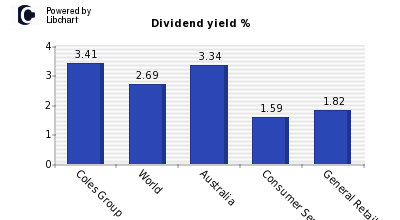 Dividend yield of Coles Group