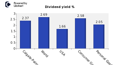 Dividend yield of Colgate-Palmolive
