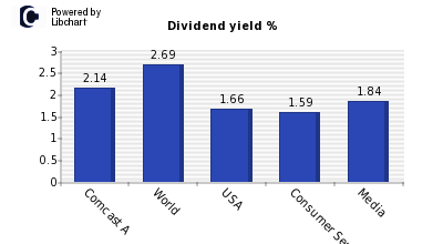 Dividend yield of Comcast A