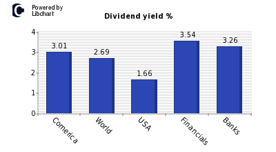 Dividend yield of Comerica