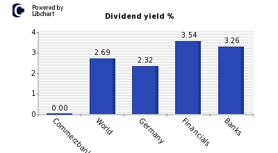 Dividend yield of Commerzbank