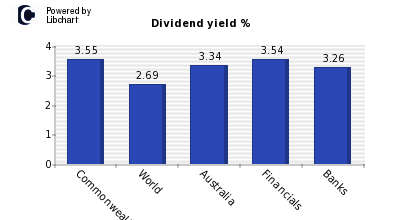 Dividend yield of Commonwealth Bank of