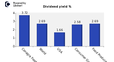 Dividend yield of Conagra Foods
