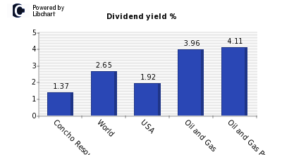Dividend yield of Concho Resources