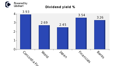 Dividend yield of Concordia Financial