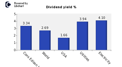 Dividend yield of Cons Edison Holding