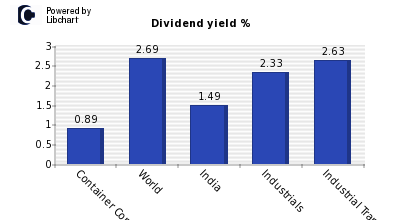 Dividend yield of Container Corporatio