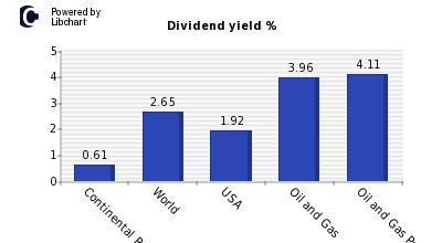 Dividend yield of Continental Resource