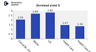 Dividend yield of ConvaTec Group