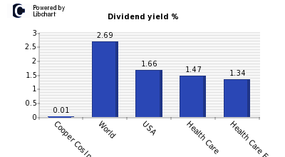 Dividend yield of Cooper Cos Inc
