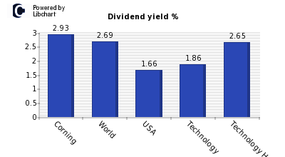 Dividend yield of Corning