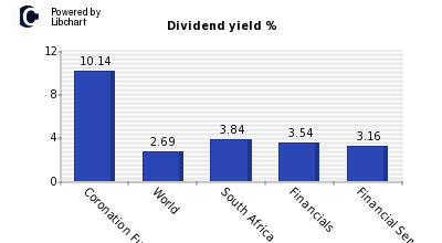 Dividend yield of Coronation Fund Mana