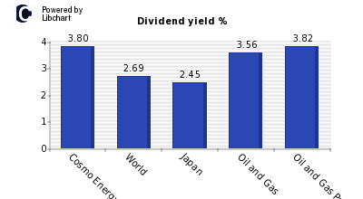 Dividend yield of Cosmo Energy Holding