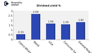 Dividend yield of Costco Wholesale Cp