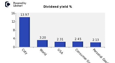 Dividend yield of Coty