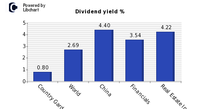 Dividend yield of Country Garden Services Hldgs