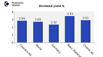 Dividend yield of Covestro AG