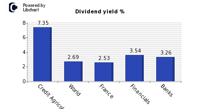 Dividend yield of Credit Agricole
