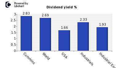 Dividend yield of Cummins