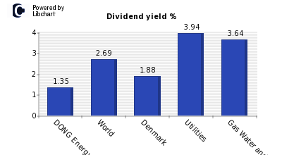 Dividend yield of DONG Energy