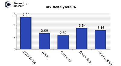 Dividend yield of DWS Group