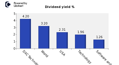 Dividend yield of DXC Technology Company