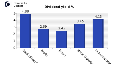 Dividend yield of Daido Steel Co