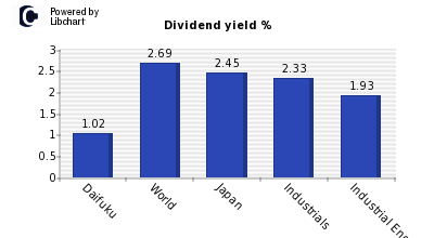 Dividend yield of Daifuku