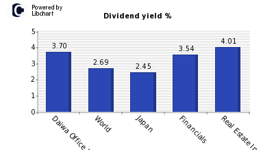 Dividend yield of Daiwa Office Investm
