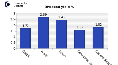 Dividend yield of DeNA