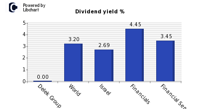Dividend yield of Delek Group