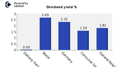 Dividend yield of Delivery Hero AG