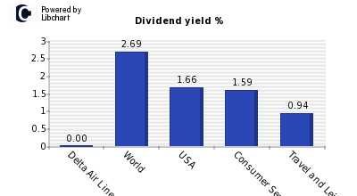 Dividend yield of Delta Air Lines