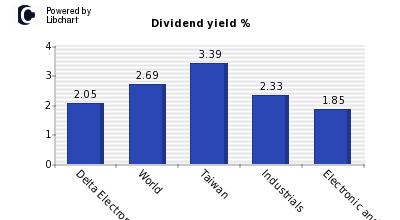 Dividend yield of Delta Electronics