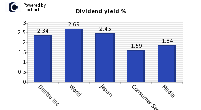 Dividend yield of Dentsu Inc