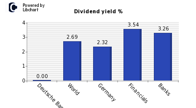 Dividend yield of Deutsche Bank