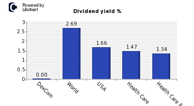 Dividend yield of DexCom