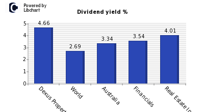 Dividend yield of Dexus Property Group
