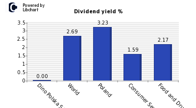 Dividend yield of Dino Polska SA