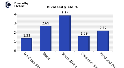 Dividend yield of Dis-Chem Pharmacies