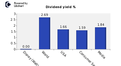 Dividend yield of Disney (Walt) Co.
