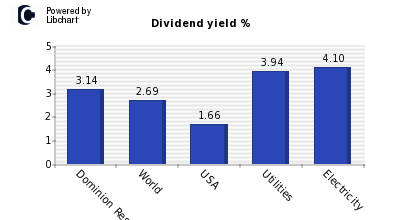 Dividend yield of Dominion Resources