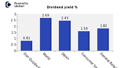 Dividend yield of Don Quijote Holdings