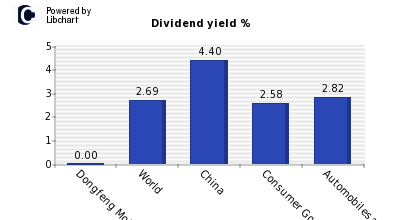 Dividend yield of Dongfeng Motor Group