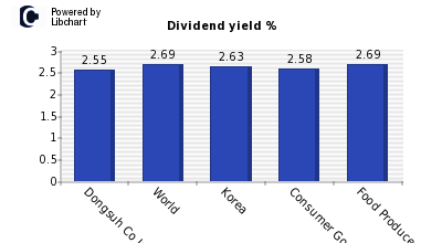 Dividend yield of Dongsuh Co Inc