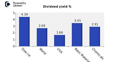 Dividend yield of Dow Inc