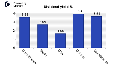 Dividend yield of Duke Energy Corp