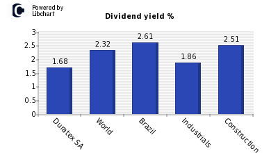 Dividend yield of Duratex SA